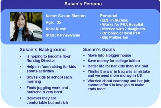 Model of buyer persona 2